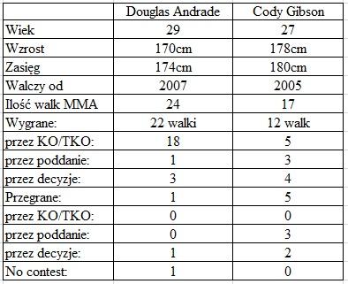 porównanie Andrade vs. Gibson