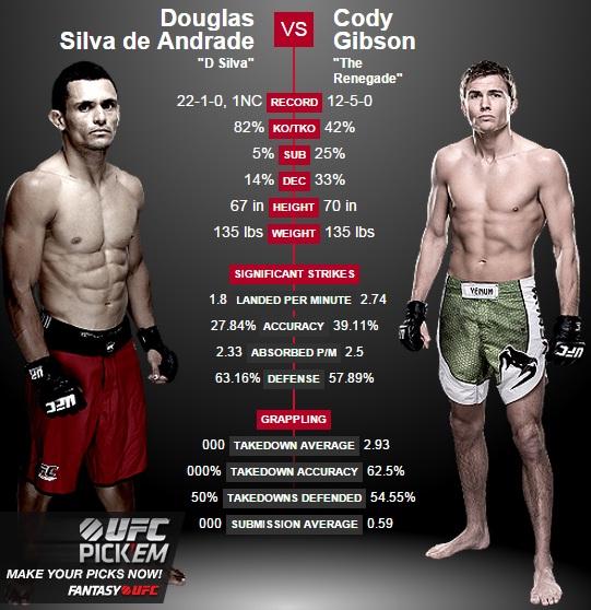 porównanie Andrade vs. Gibson2