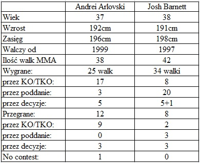 porównanie Arlovski vs. Barnett