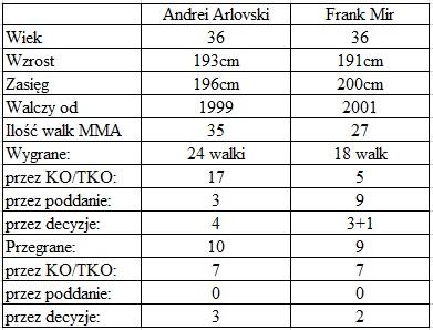 porównanie Arlovski vs. Mir