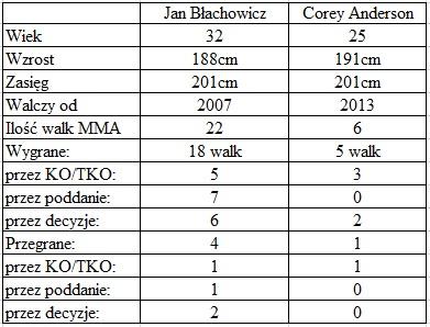 porównanie Błachowicz vs. Anderson