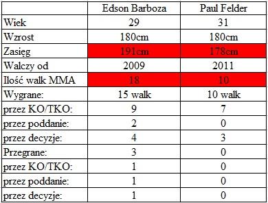 porównanie Barboza vs. Felder