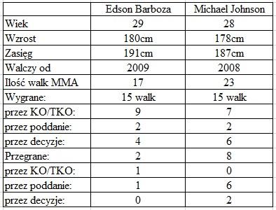 porównanie Barboza vs. Johnson