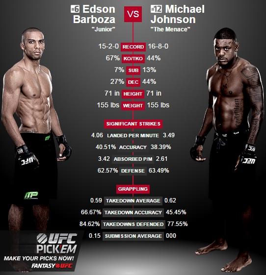 porównanie Barboza vs. Johnson2
