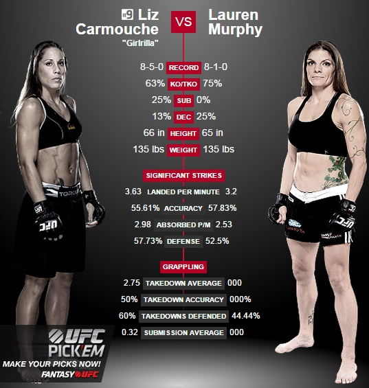 porównanie Carmouche vs. Murphy2