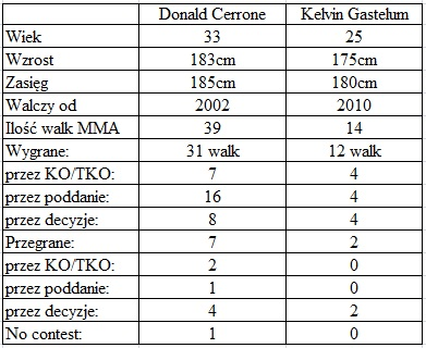 porównanie Cerrone vs. Gastelum