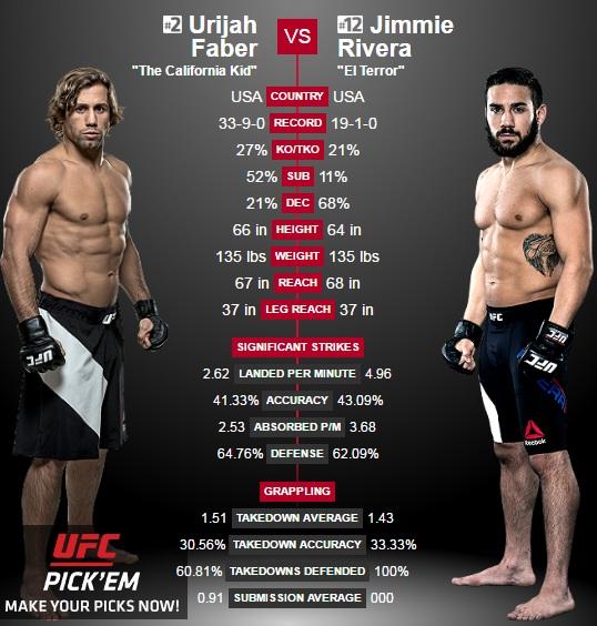 porównanie Faber vs. Rivera2