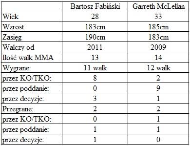 porównanie Fabiński vs. McLellan
