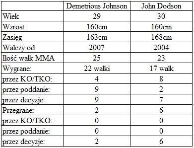 porównanie Johnson vs. Dodson