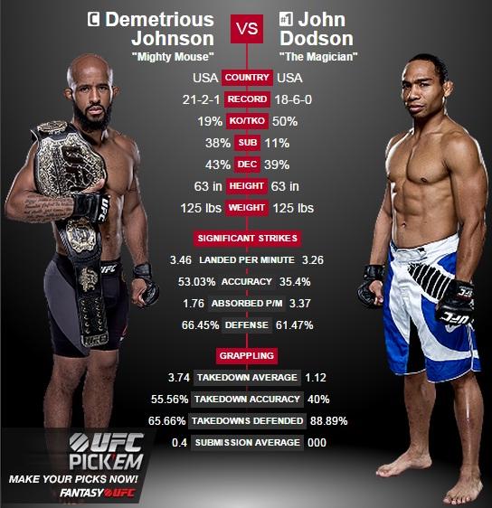 porównanie Johnson vs. Dodson2