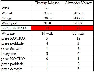 porównanie Johnson vs. Volkov