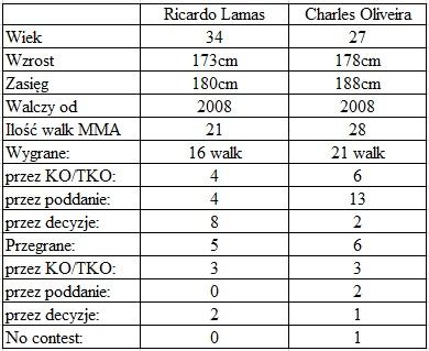 porównanie Lamas vs. Oliveira