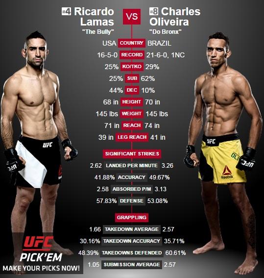 porównanie Lamas vs. Oliveira2