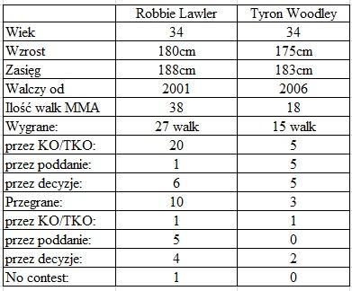 porównanie Lawler vs. Woodley