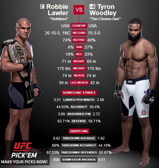porównanie Lawler vs. Woodley2