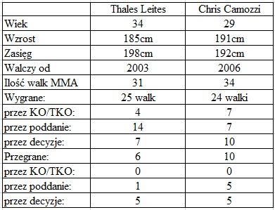 porównanie Leites vs. Camozzi