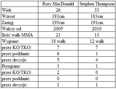 porównanie MacDonald vs. Thompson