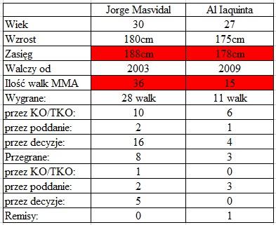 porównanie Masvidal vs. Iaquinta