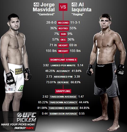porównanie Masvidal vs. Iaquinta2