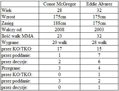 porównanie McGregor vs. Alvarez