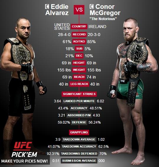 porównanie McGregor vs. Alvarez2