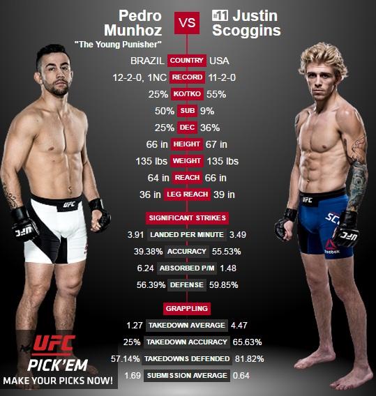 porównanie Munhoz vs. Scoggins2