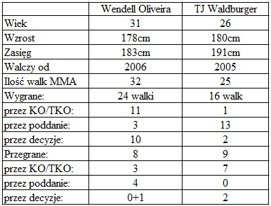porównanie Olveira vs. Waldburger