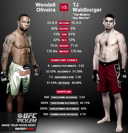 porównanie Olveira vs. Waldburger2