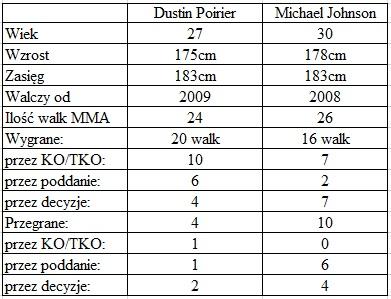 porównanie Poirier vs. Johnson