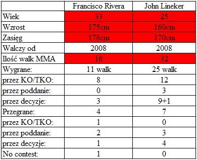porównanie Rivera vs. Lineker