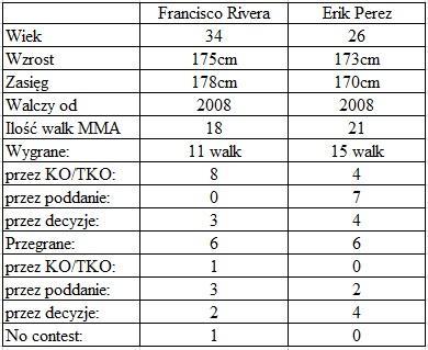 porównanie Rivera vs. Perez