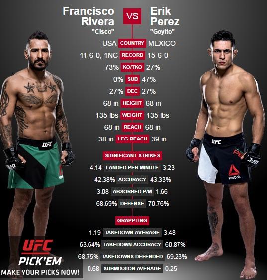 porównanie Rivera vs. Perez2