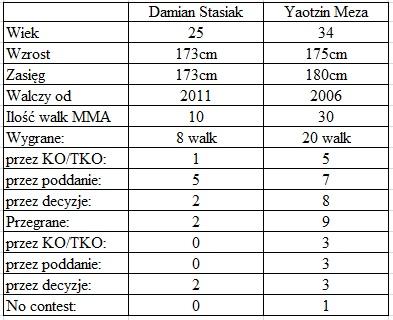 porównanie Stasiak vs. Meza