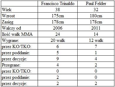 porównanie Trinaldo vs. Felder