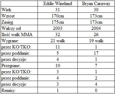 porównanie Wineland vs. Caraway