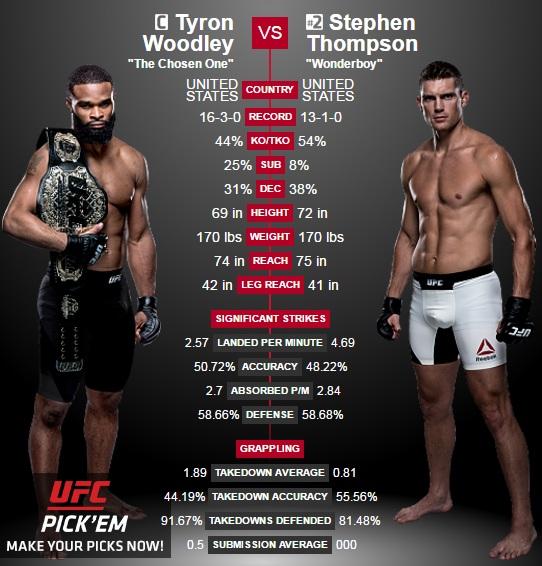 porównanie Woodley vs. Thompson2