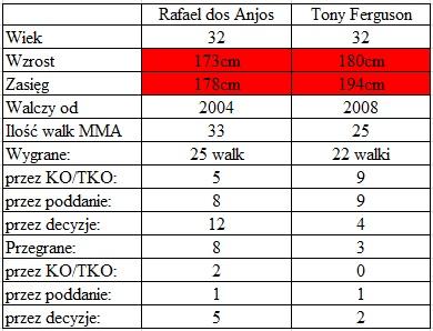porównanie dos Anjos vs. Ferguson